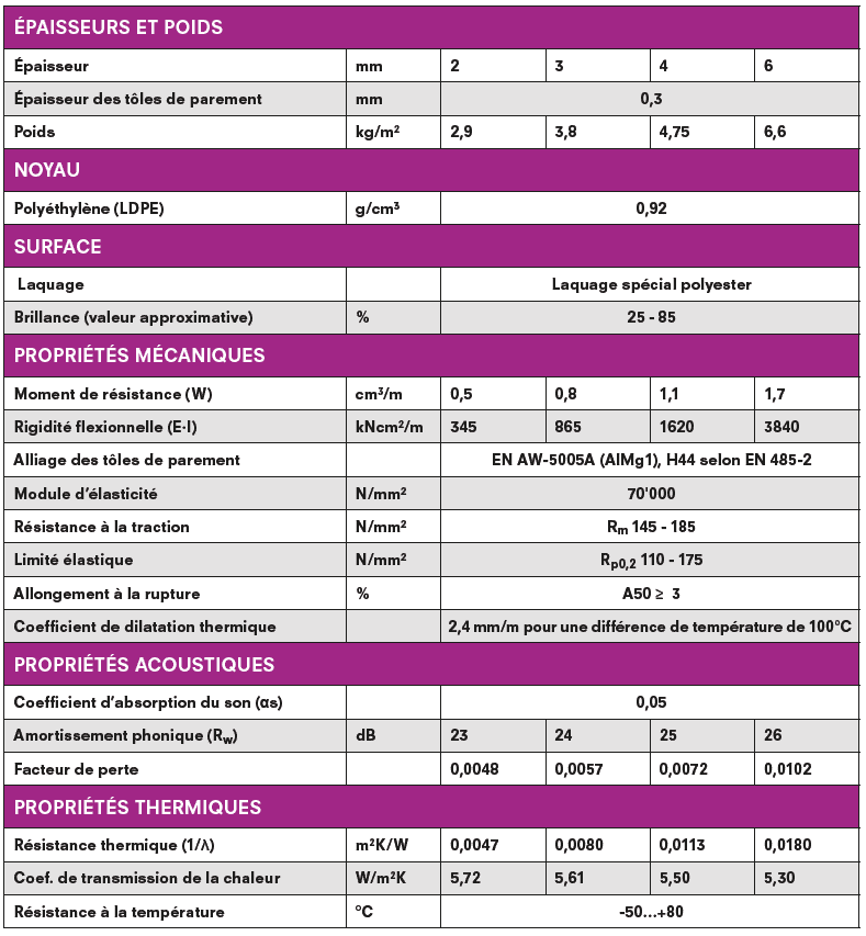 Tableau technique panneau Dibond en Alu / PE