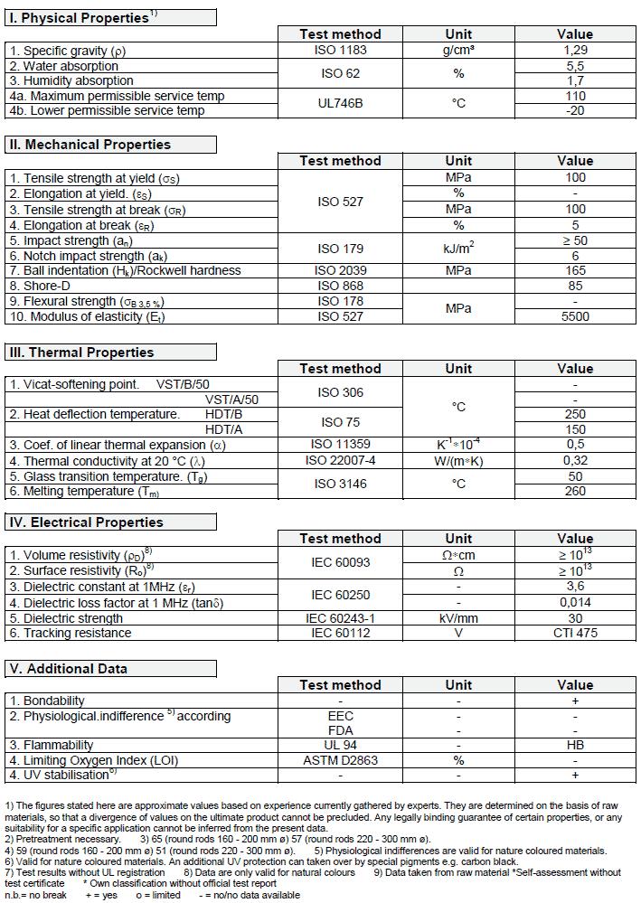 Tableau technique PA 6.6-30GF