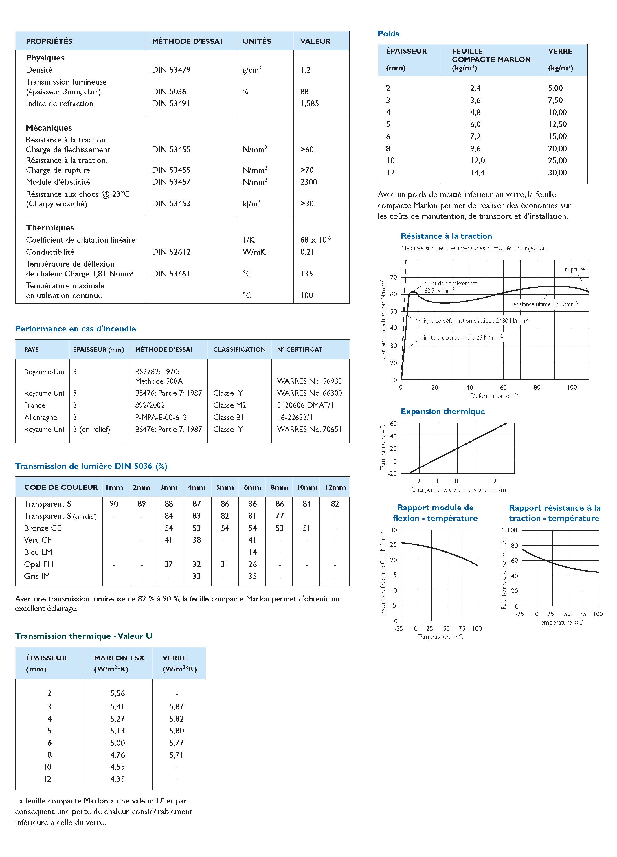 Tableau technique Polycarbonate