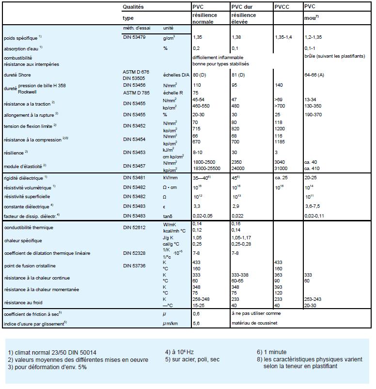 Tableau technique du PVC rigide