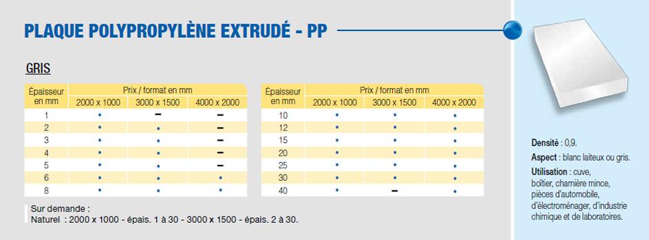 Plaque polypropylène extrudé - PP